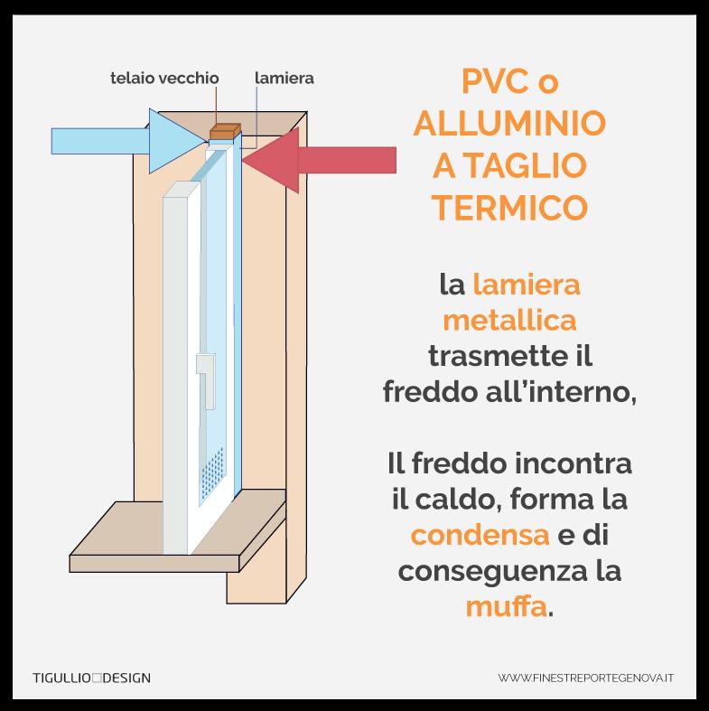 Condensa sui vetri delle finestre perch si forma e come eliminarla - Condensa finestre alluminio ...