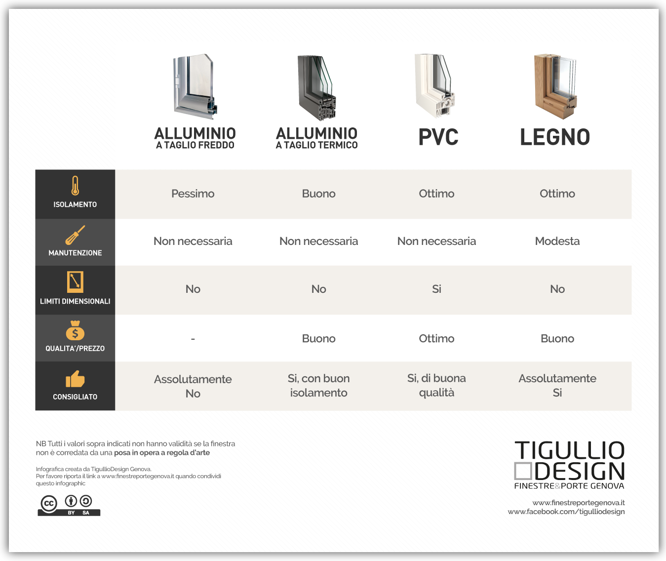 Porte In Alluminio Anodizzato meglio infissi in pvc o alluminio? guida definitiva alla scelta