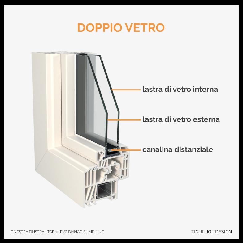 Finestre a doppio o triplo vetro la guida definitiva alla for Prezzi serramenti in pvc al mq