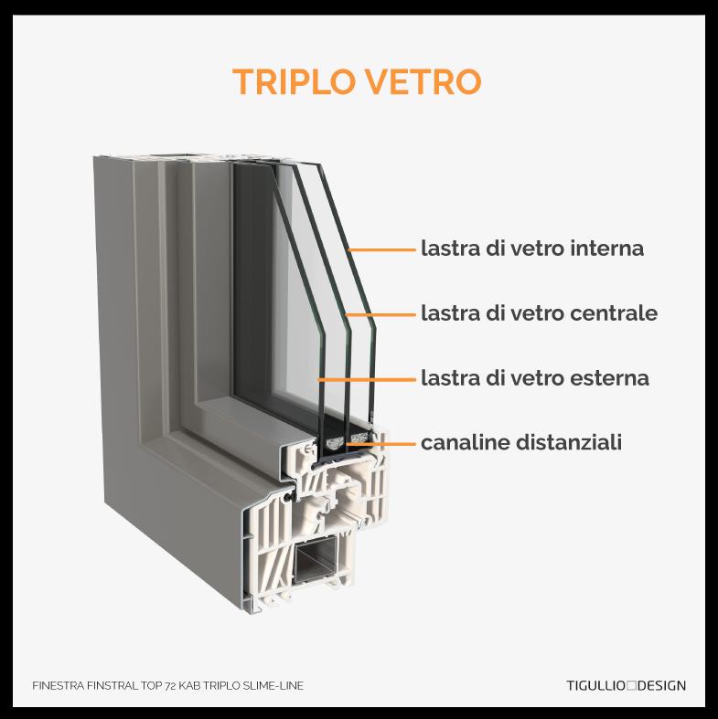 Finestre a doppio o triplo vetro la guida definitiva alla scelta - Finestre in legno con doppio vetro ...